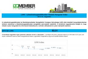 Hangulat Index